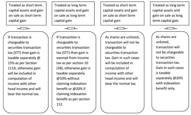 Understanding Capital gain in respect of equity shares