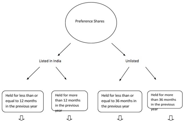 Understanding Capital gain in respect of preference shares part 1