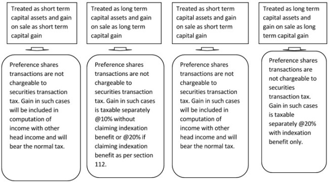 Understanding Capital gain in respect of preference shares part 2