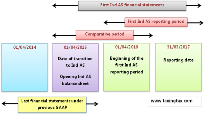 Adjustments relating to first-time adoption of Ind AS