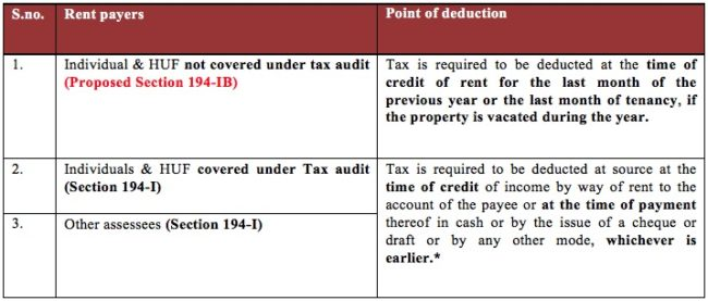 understanding the point of deduction in case of rent payments