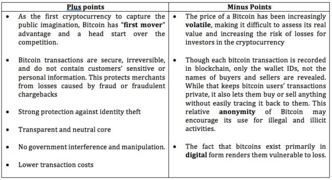 pro and cons of bitcoins