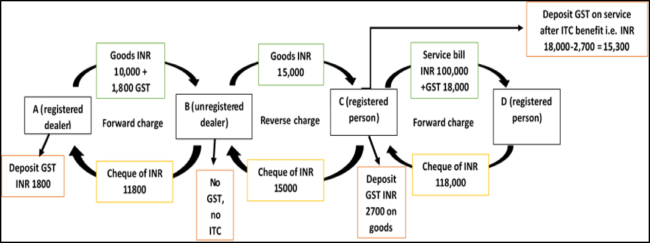 tax payment and tax credit flow